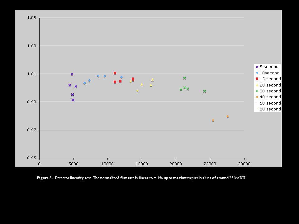 Figure 3. Detector linearity test