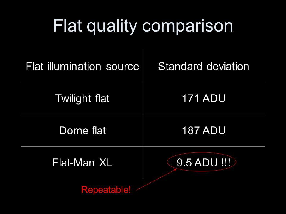 Flat quality comparison