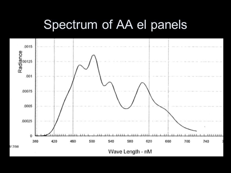 Spectrum of AA el panels
