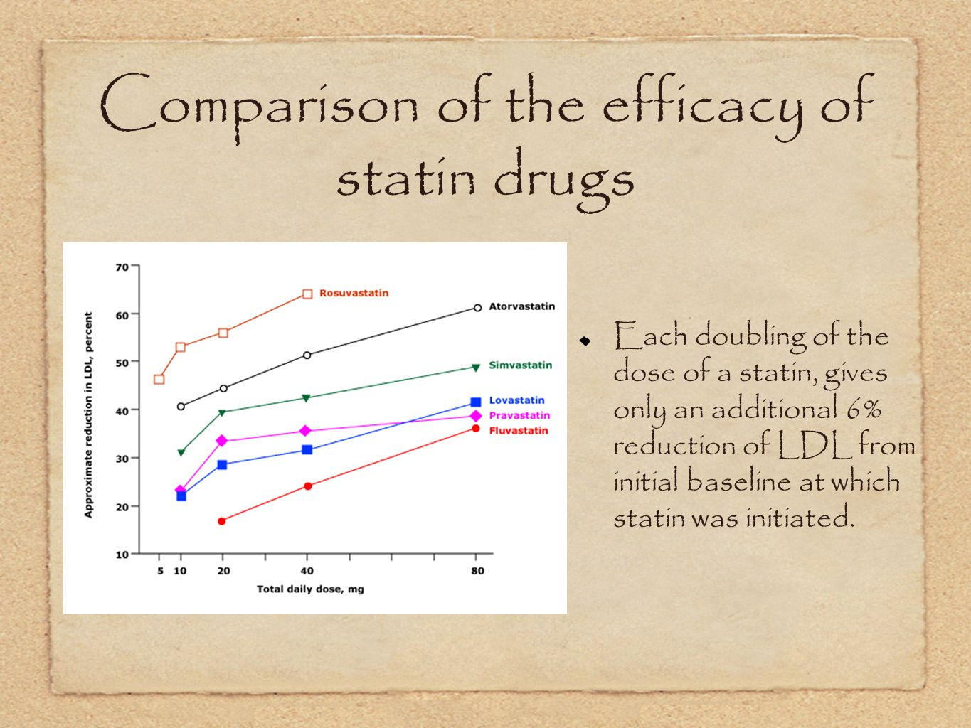 Comparison of the efficacy of statin drugs