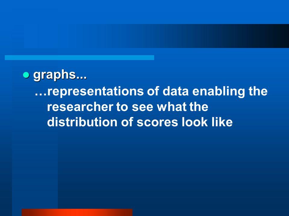 graphs...