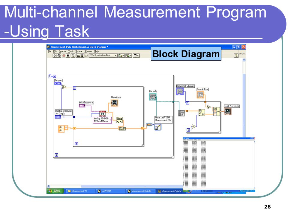 Multi-channel Measurement Program -Using Task