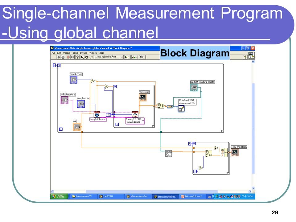 Single-channel Measurement Program -Using global channel