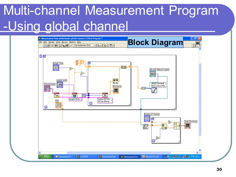 Multi-channel Measurement Program -Using global channel