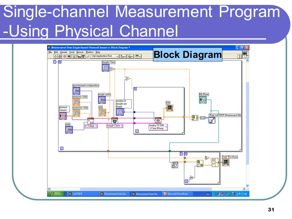 Single-channel Measurement Program -Using Physical Channel
