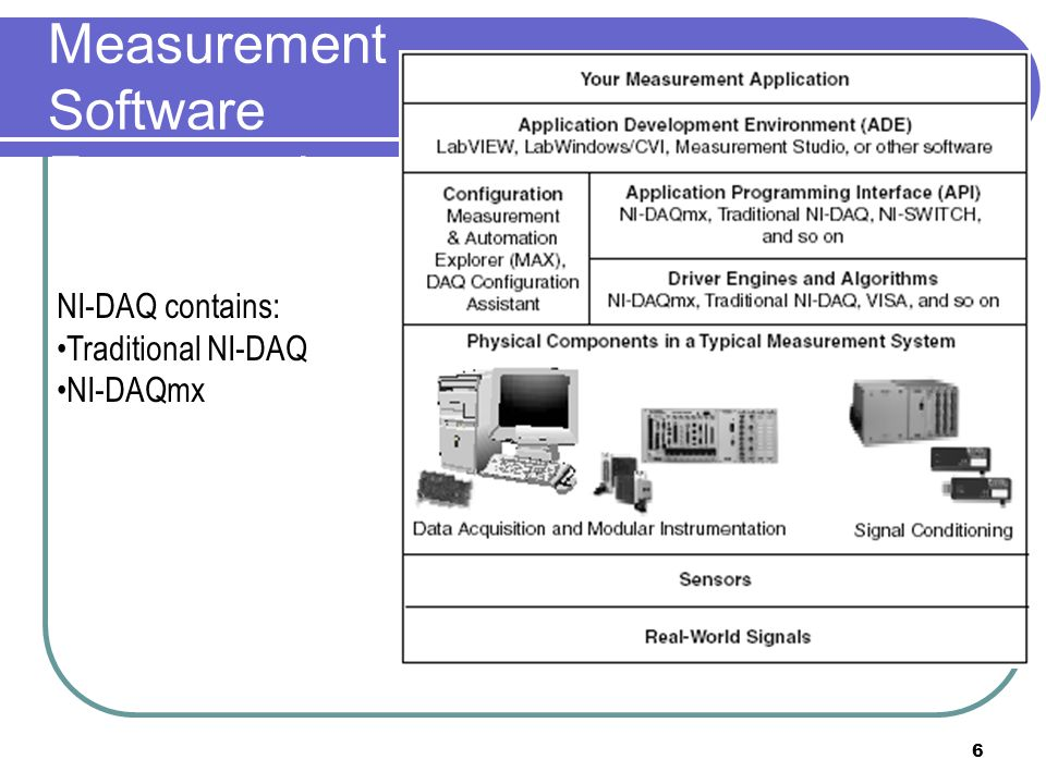 Measurement Software Framework