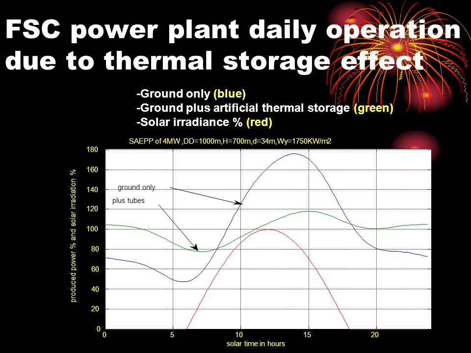 FSC power plant daily operation due to thermal storage effect