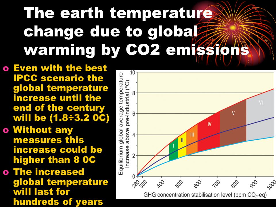 The earth temperature change due to global warming by CO2 emissions