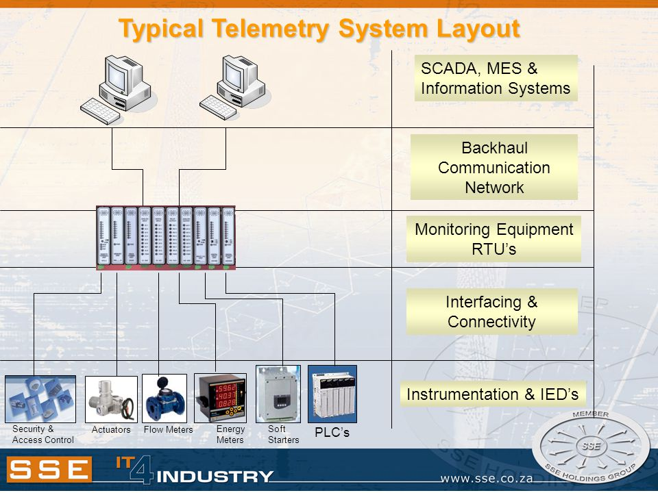Typical Telemetry System Layout