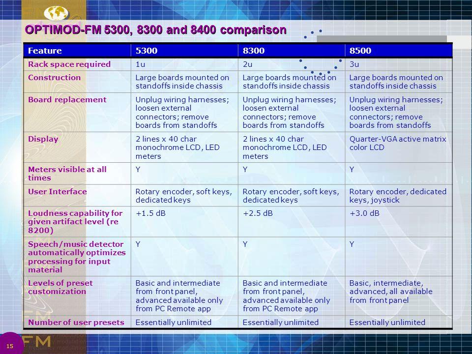 OPTIMOD-FM 5300, 8300 and 8400 comparison