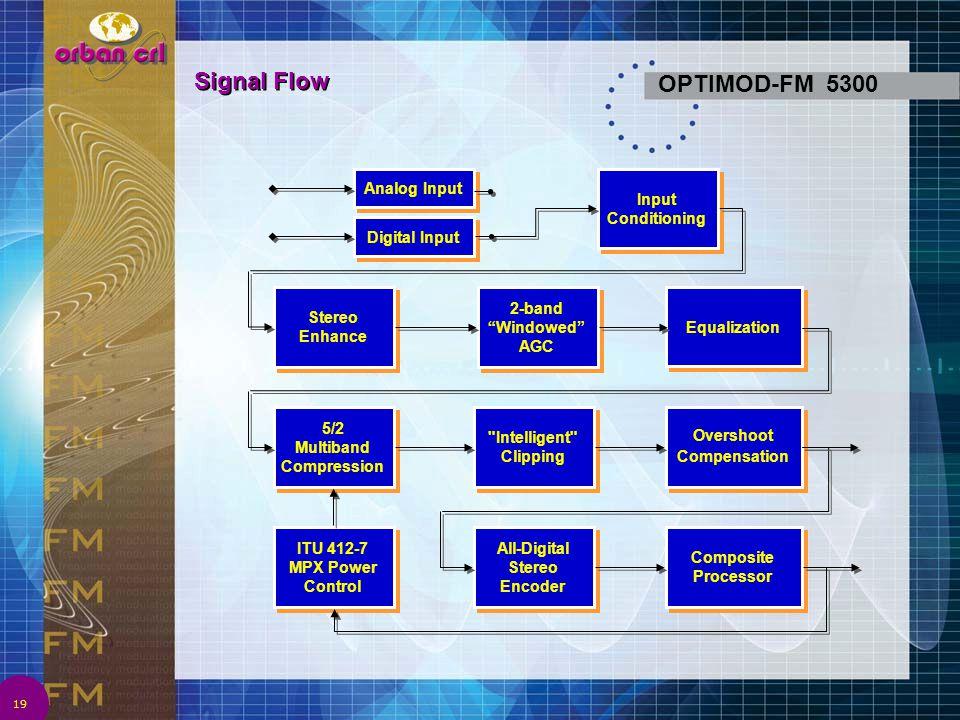 Signal Flow OPTIMOD-FM 5300 4/2/2017 1:08 AM Analog Input