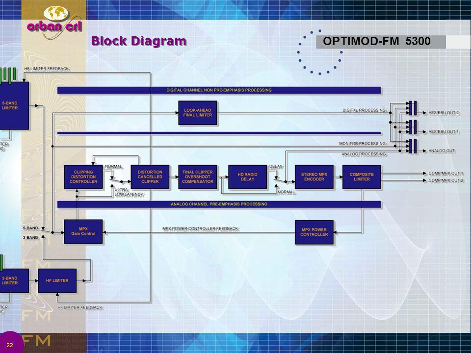 Block Diagram OPTIMOD-FM 5300 4/2/2017 1:08 AM