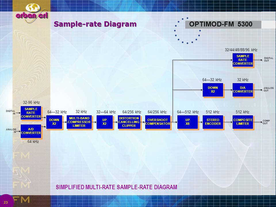 Sample-rate Diagram OPTIMOD-FM 5300