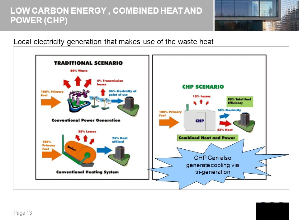 CHP Can also generate cooling via tri-generation