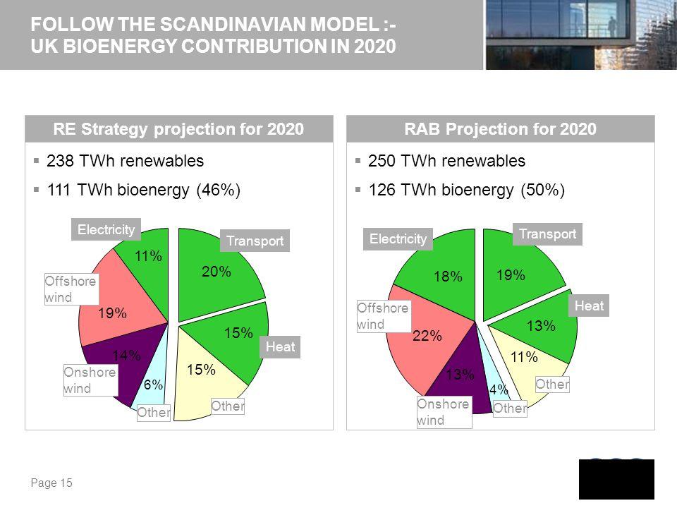 FOLLOW THE SCANDINAVIAN MODEL :- UK BIOENERGY CONTRIBUTION IN 2020