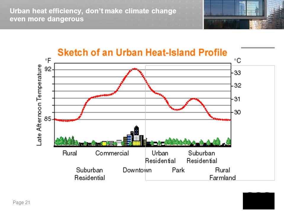 Urban heat efficiency, don't make climate change even more dangerous