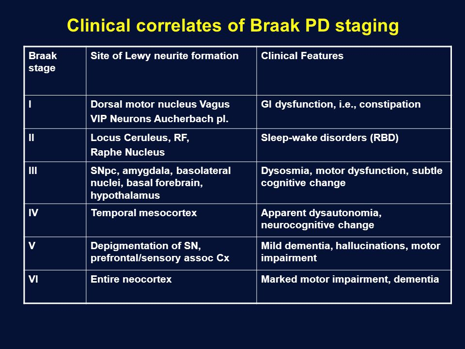 Clinical correlates of Braak PD staging