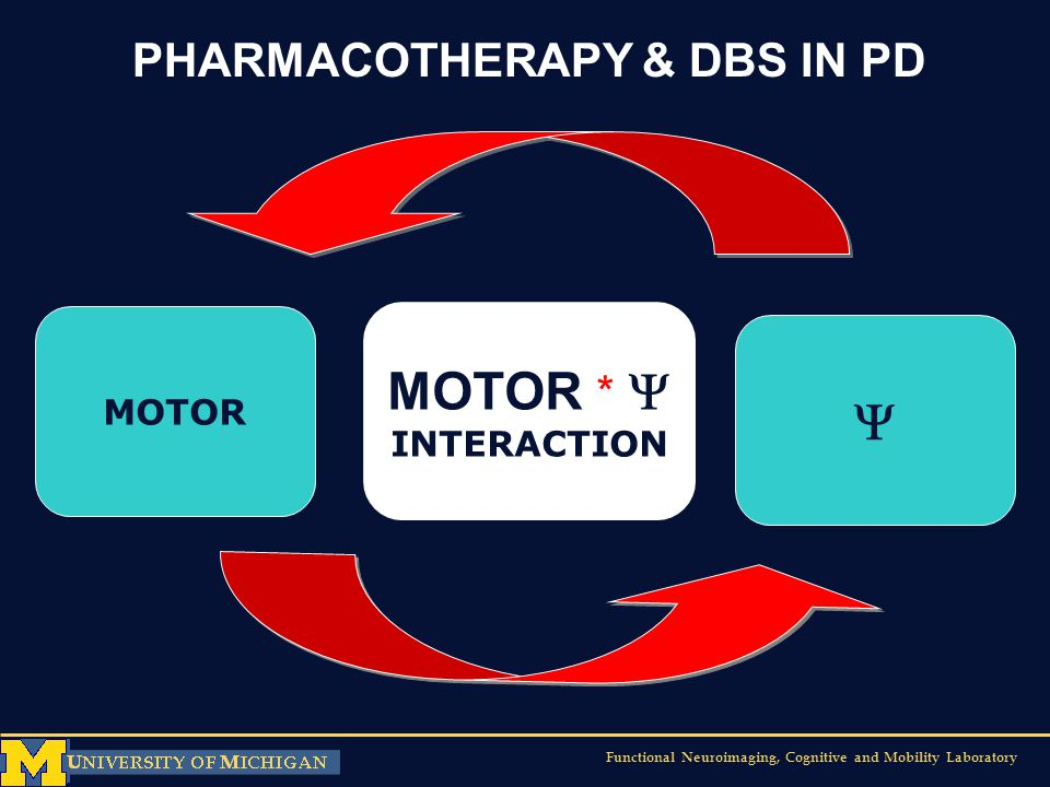 MOTOR *   PHARMACOTHERAPY & DBS IN PD MOTOR INTERACTION