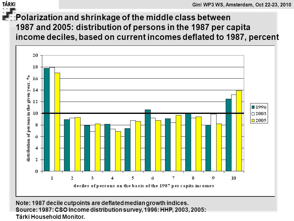 Polarization and shrinkage of the middle class between
