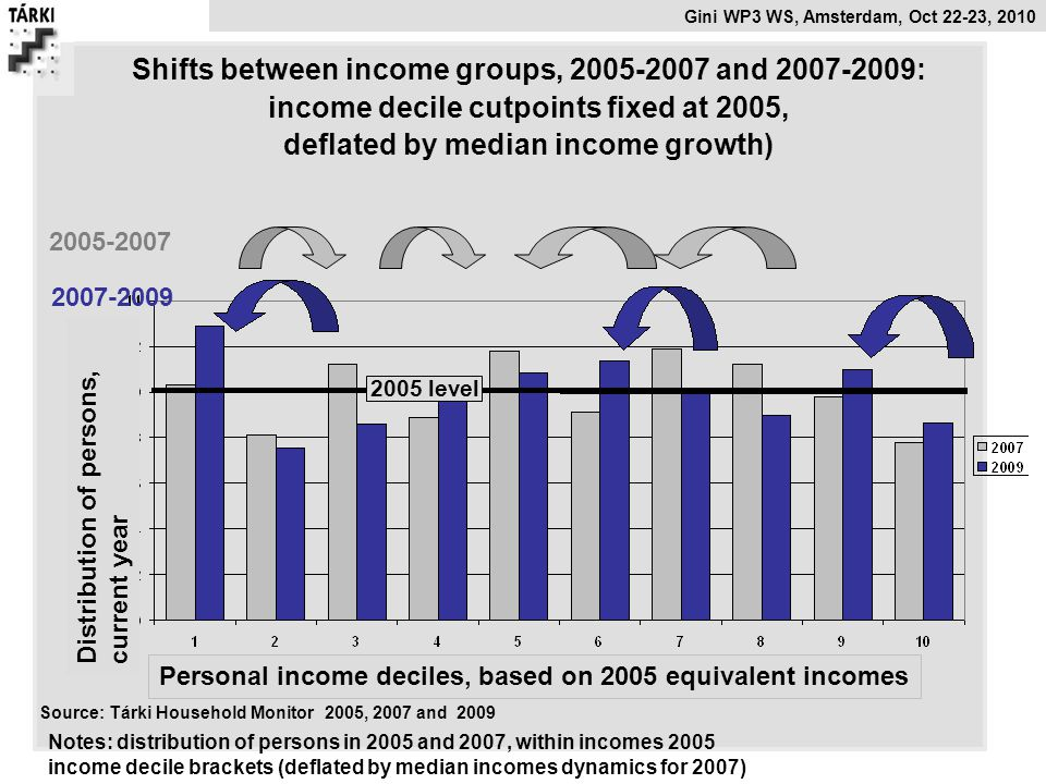 Shifts between income groups, 2005-2007 and 2007-2009: income decile cutpoints fixed at 2005, deflated by median income growth)