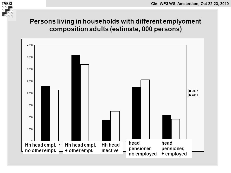 Persons living in households with different emplyoment composition adults (estimate, 000 persons)