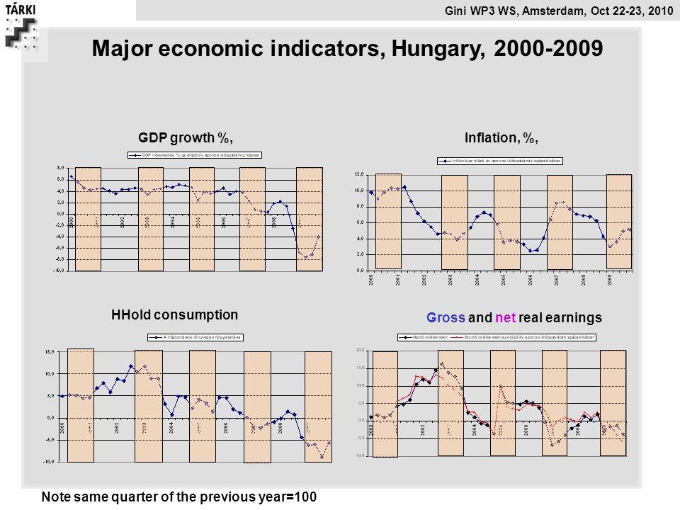 Major economic indicators, Hungary, 2000-2009