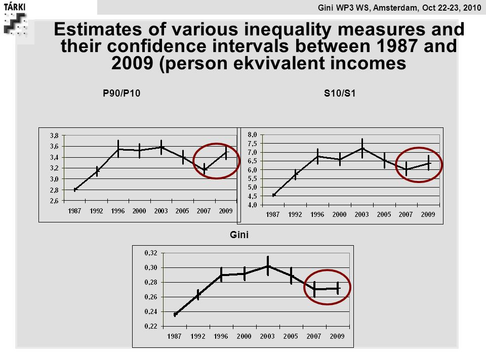 Estimates of various inequality measures and their confidence intervals between 1987 and 2009 (person ekvivalent incomes