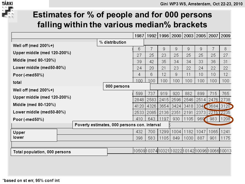 Estimates for % of people and for 000 persons falling within the various median% brackets