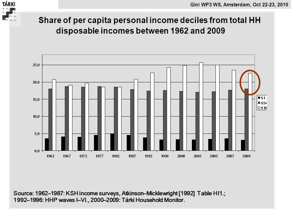 Share of per capita personal income deciles from total HH disposable incomes between 1962 and 2009
