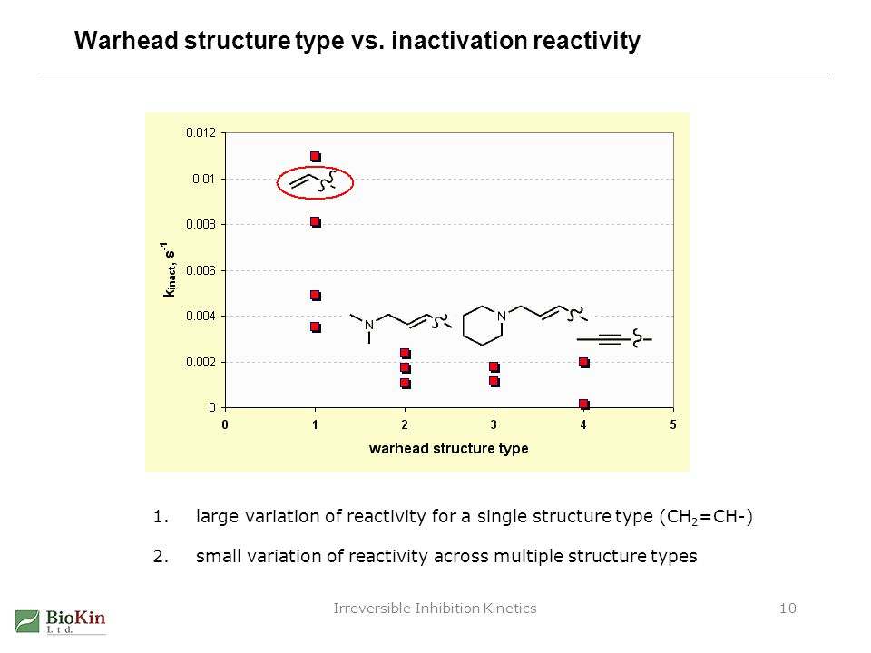 Warhead structure type vs. inactivation reactivity