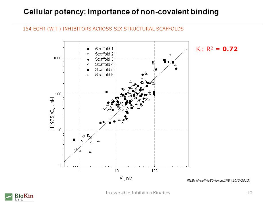 Cellular potency: Importance of non-covalent binding