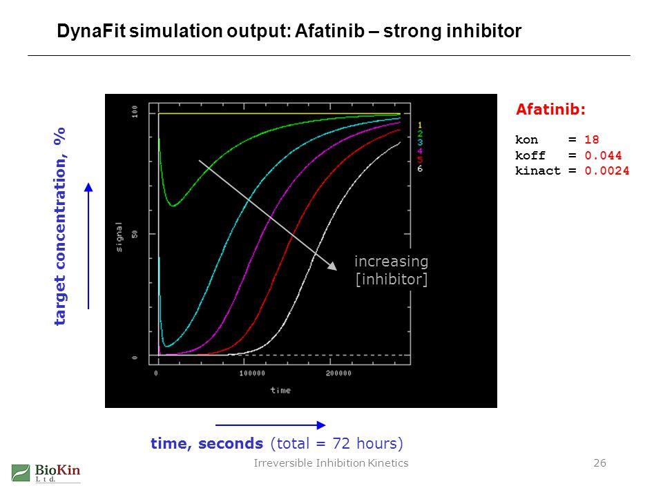 DynaFit simulation output: Afatinib – strong inhibitor