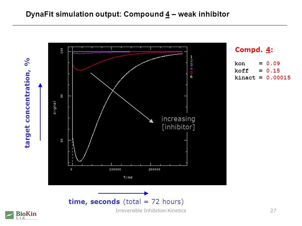 DynaFit simulation output: Compound 4 – weak inhibitor