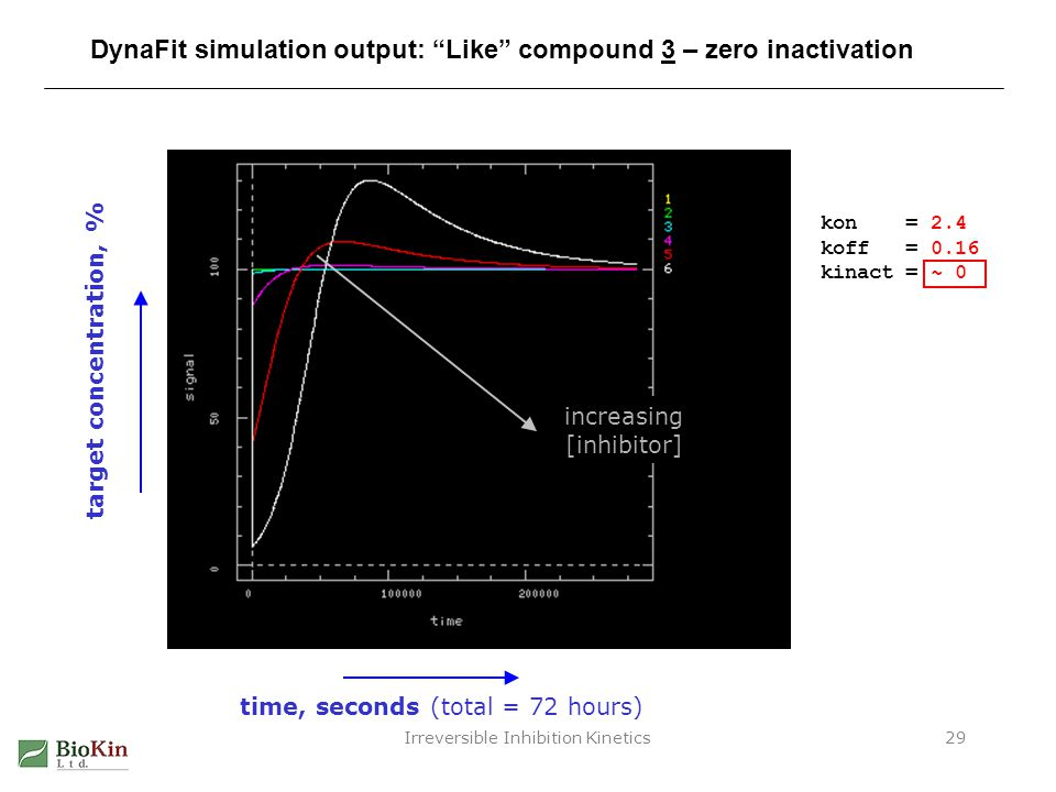 DynaFit simulation output: Like compound 3 – zero inactivation