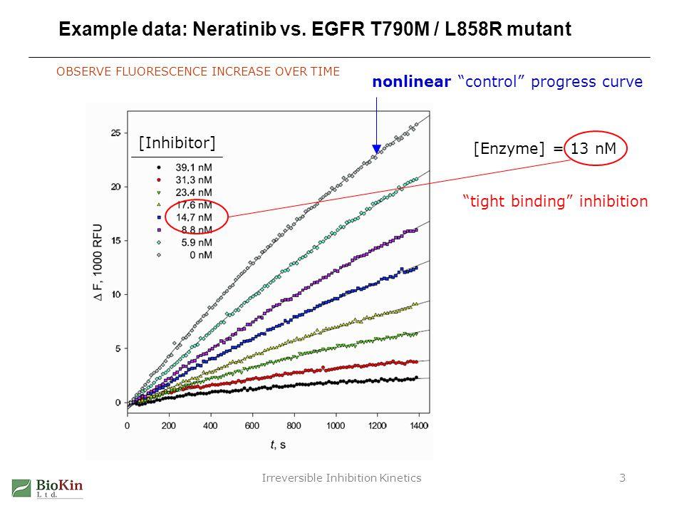 Example data: Neratinib vs. EGFR T790M / L858R mutant