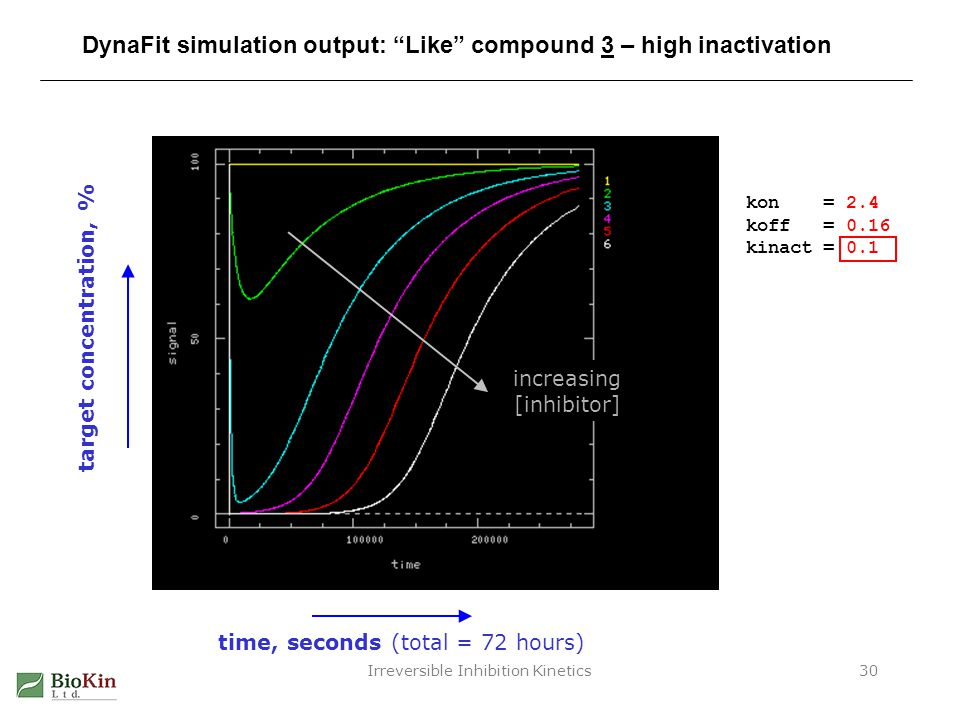 DynaFit simulation output: Like compound 3 – high inactivation