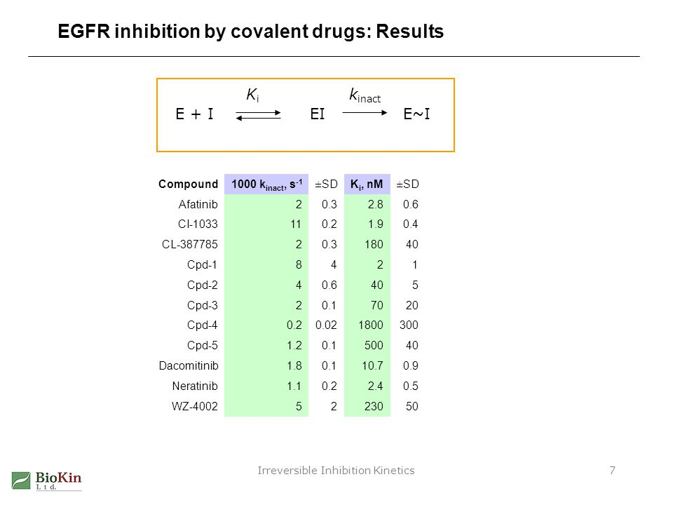 EGFR inhibition by covalent drugs: Results