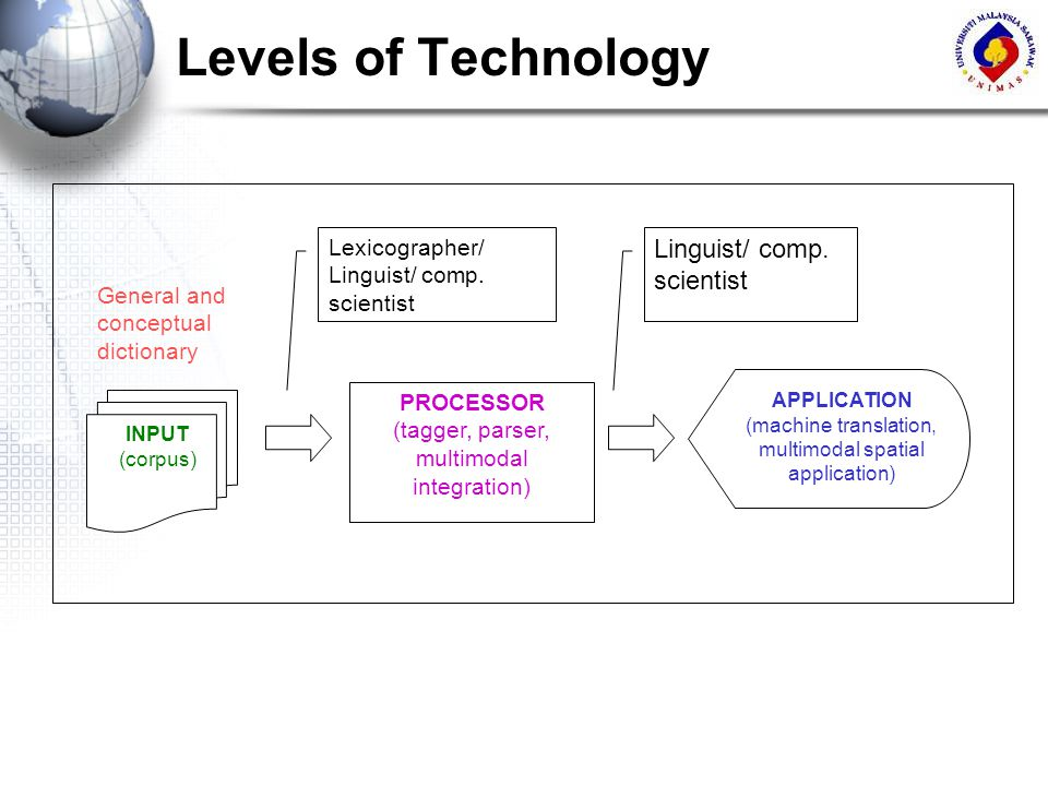 Levels of Technology Linguist/ comp. scientist