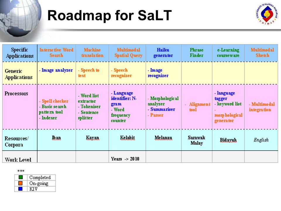 Roadmap for SaLT