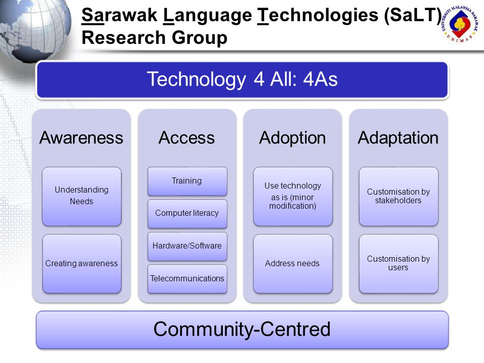 Sarawak Language Technologies (SaLT) Research Group