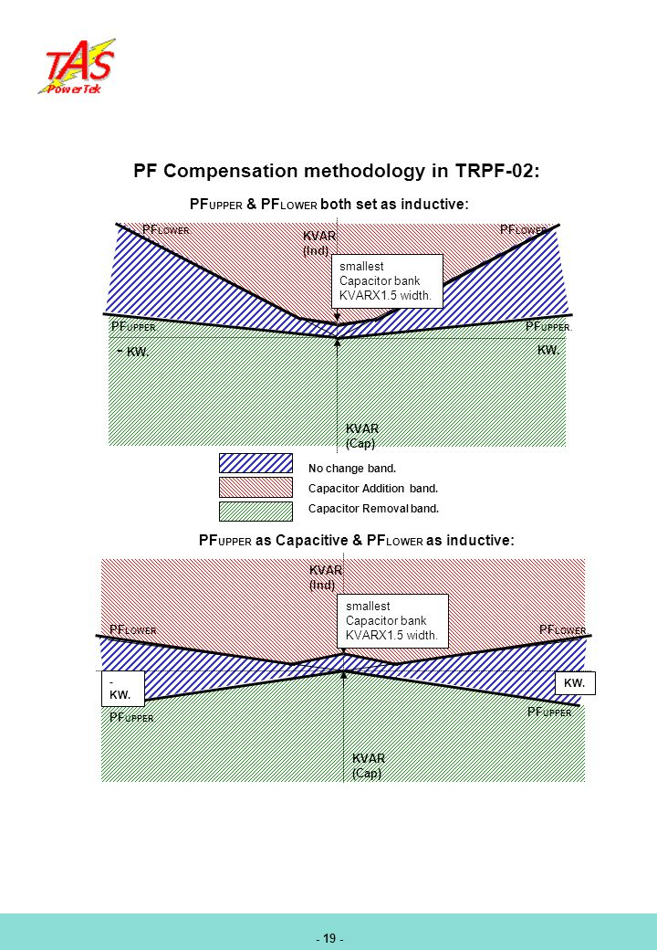 PF Compensation methodology in TRPF-02:
