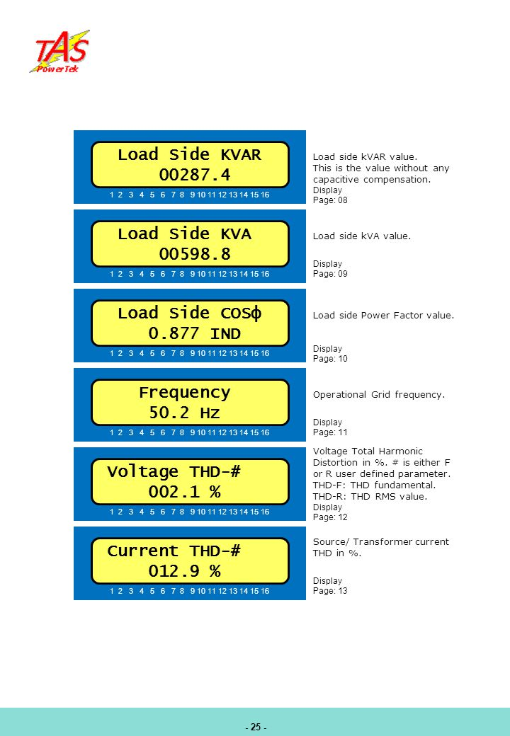 Load Side KVAR 00287.4 Load Side KVA 00598.8 Load Side COSφ 0.877 IND