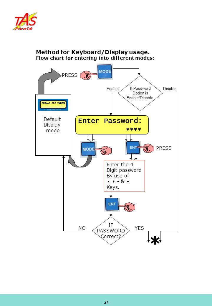 * Enter Password:  Method for Keyboard/Display usage.