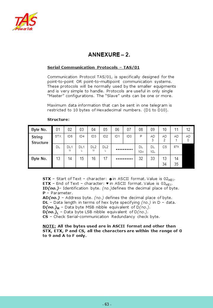 ANNEXURE – 2. Serial Communication Protocols – TAS/01