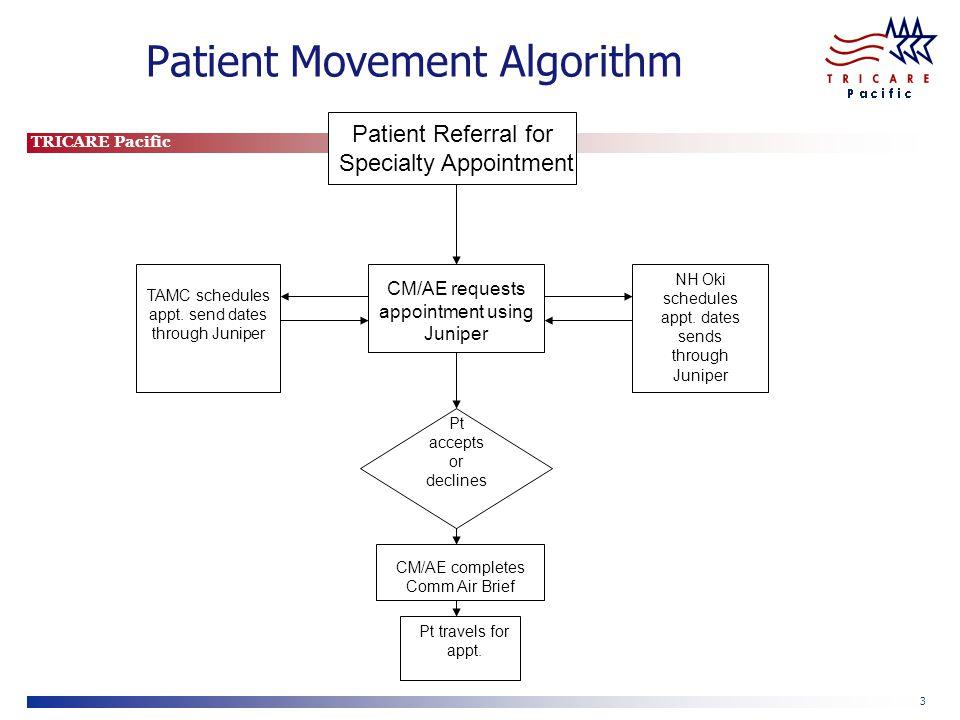 Patient Movement Algorithm