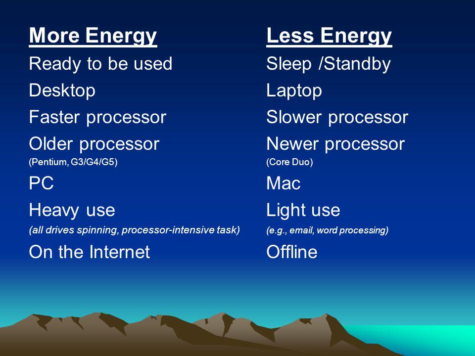 More Energy Less Energy