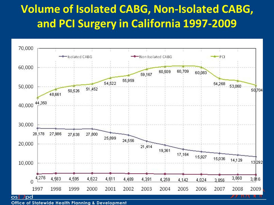 Volume of Isolated CABG, Non-Isolated CABG,
