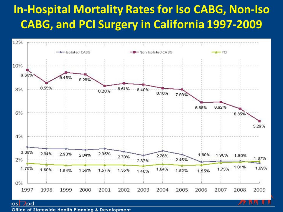In-Hospital Mortality Rates for Iso CABG, Non-Iso CABG, and PCI Surgery in California 1997-2009