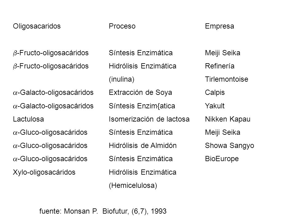 b-Fructo-oligosacáridos
