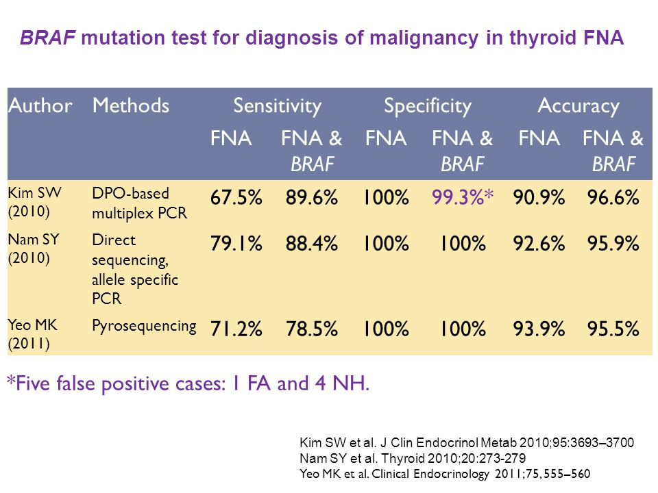 BRAF mutation test for diagnosis of malignancy in thyroid FNA